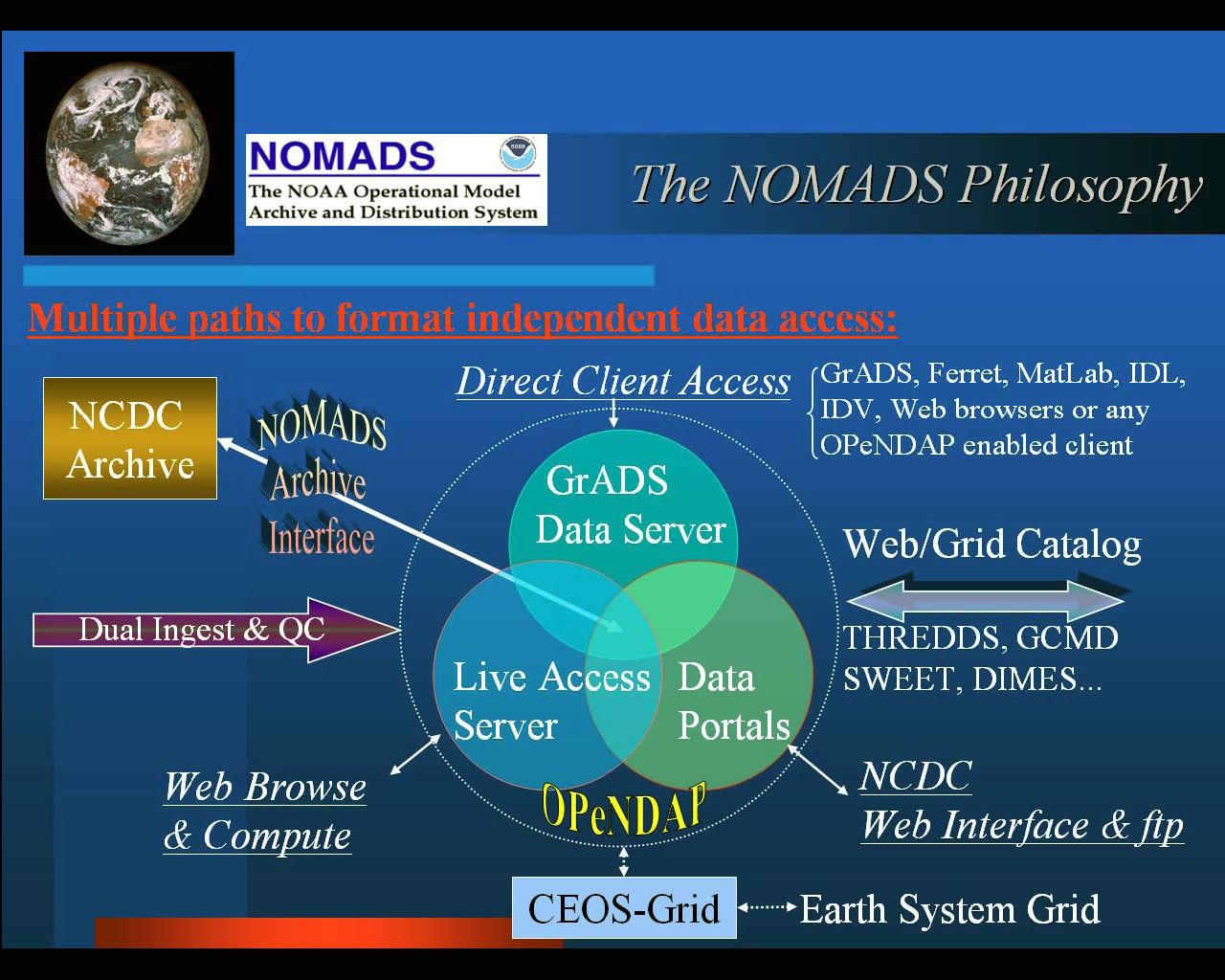 nomads-architecture with GrADS data server, data portals, Live Access Server and data flow included.